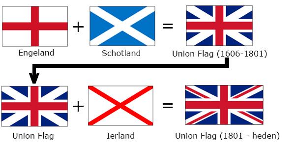 vlag uk ontwikkeling